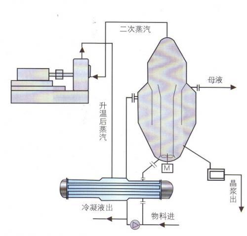 蒸发器中压缩机的选择
