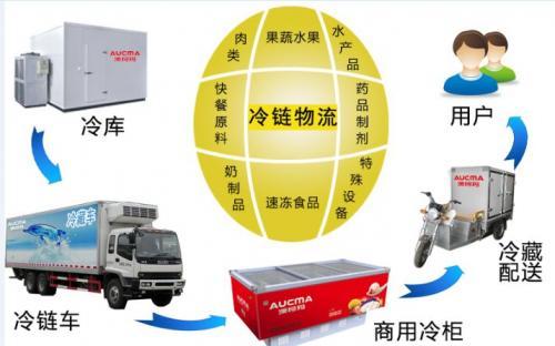 全面优化冷链物流链条 保障生鲜产品高品质