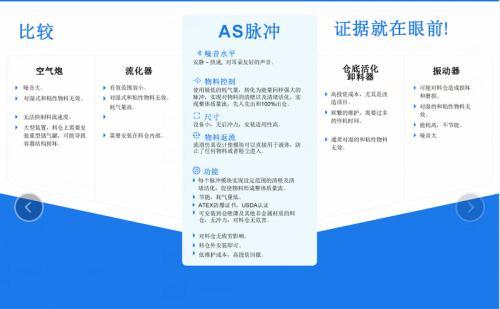AS脉冲活化系统和空气炮、流化垫的比较