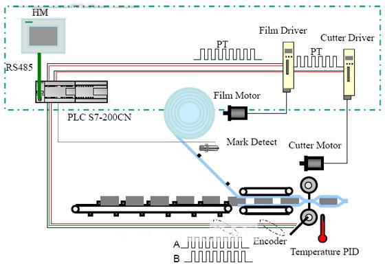 机械结构(枕式包装机)    主要由拨叉,膜辊,色标传感器,切刀以及横图片