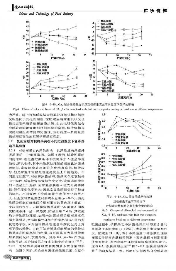 6-BA、GA3结合果蜡复合涂膜对槟榔果实失水和色泽的影响及其机理